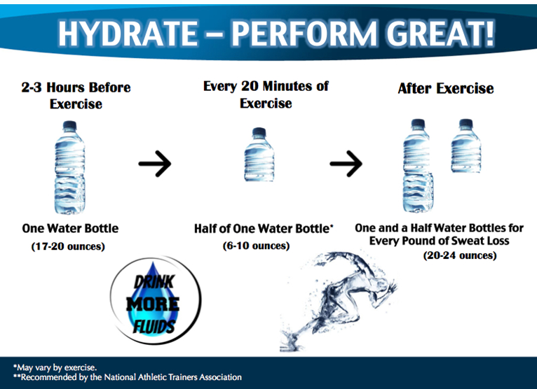 Hydrate To Perform Great Nextgear Nutrition
